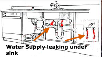 2.Supply Valve Leaking