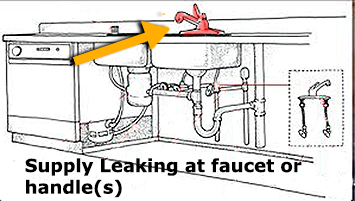 Kitchen Sink Supply leaking at spigot or sinkset